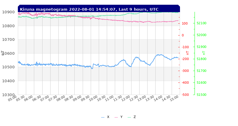 This graph shows the most recent magnetogram readings from Tromsø.