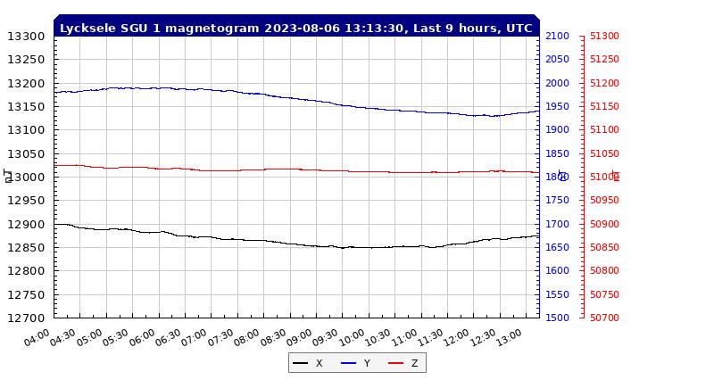 Lycksele SGU magnetómetro